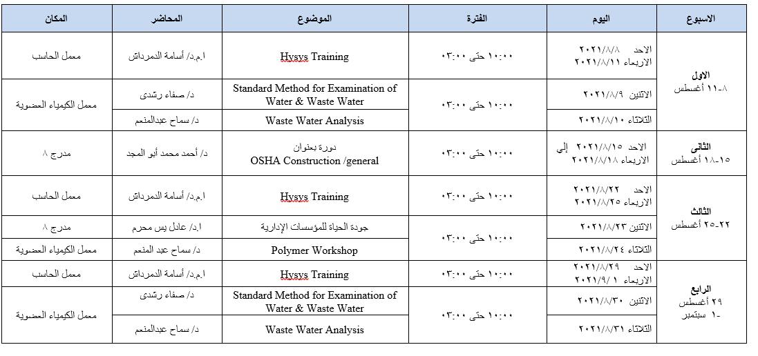 موعد بدء التدريب الصيفى لطلاب الفرقة الثانية قسم الهندسة الكيميائية بالمعهد